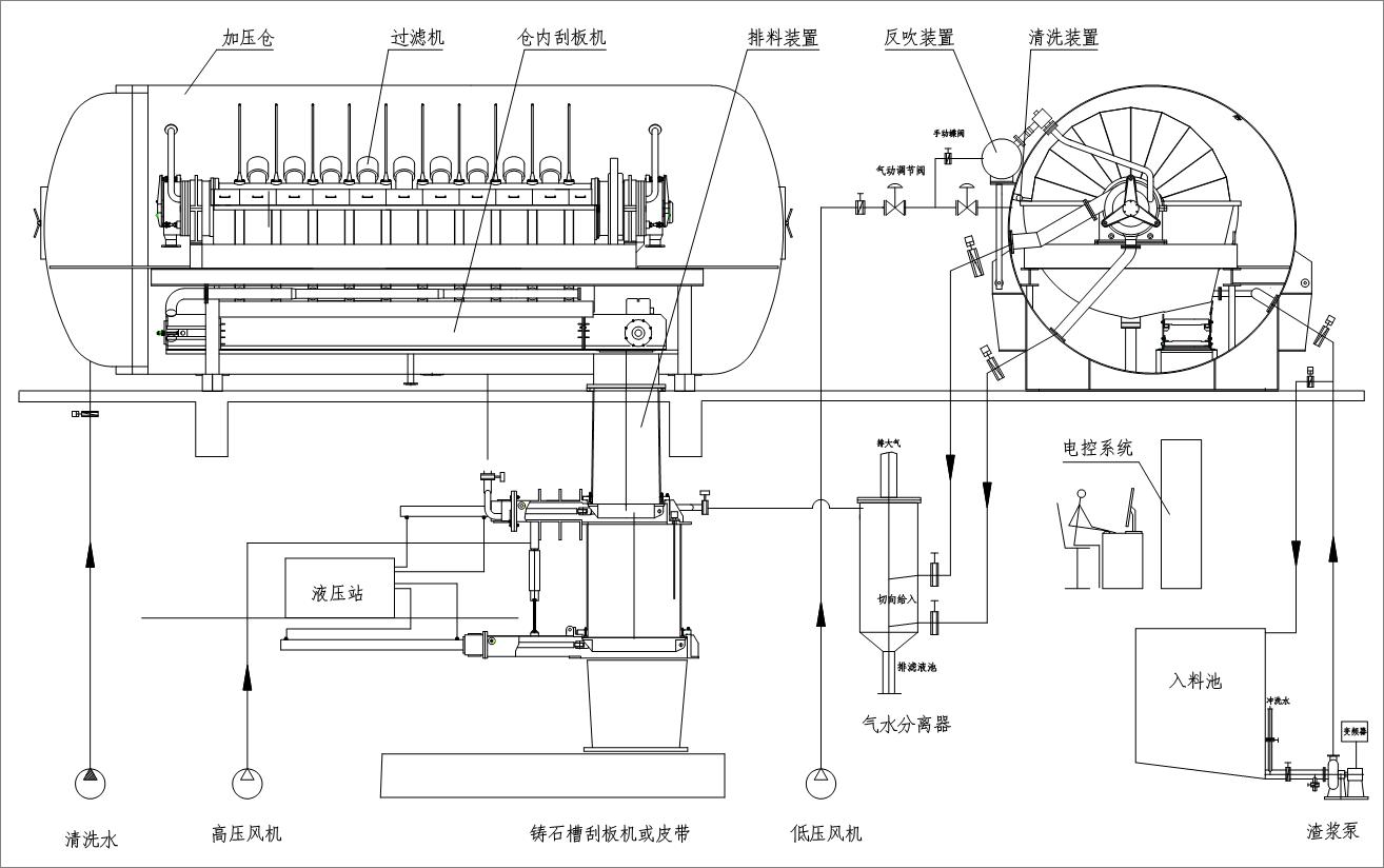 加压过滤技术是当今世界最先进的固液分离技术之一。1992年我公司试制成功国内第一台GPJ60型加压过滤机,并应用于工业生产。十几年来,我公司在总结GPJ60型盘式加压过滤机经验的基础上,相继开发出第二代、第三代、第四代、第五代、第六代智能加压过滤机(GPJ)以及转鼓加压过滤机(GWJ)、筒式内滤加压过滤机(GTJ),并取得多项国家发明专利和实用新型专利。产品遍布全国,并出口东南亚及欧洲等国家,为用户创造了显著的经济效益和社会效益。 适用范围: 浮选精煤、原生煤泥、化工(碱厂)污泥脱水,以及黑色冶金、有色冶